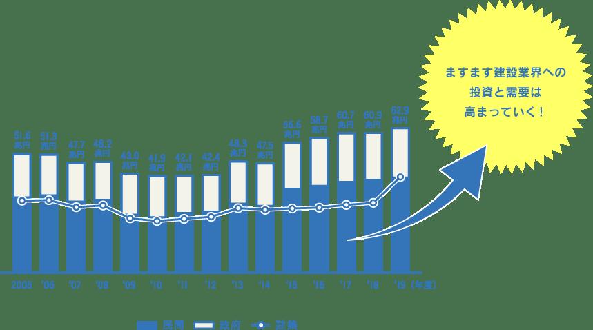 建設投資の推移