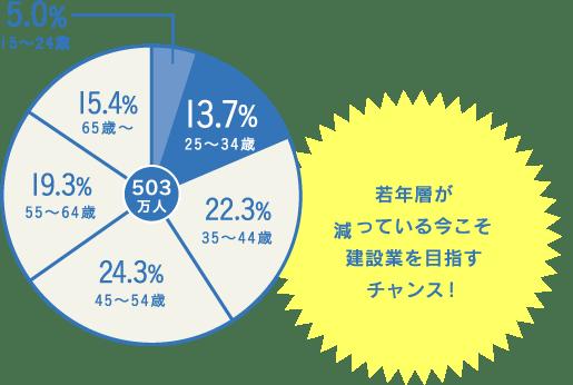 建設業就業者数の年齢階層(2018年)